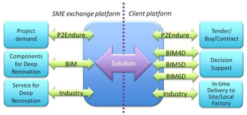 scheme P2Endure e-Marketplace.PNG